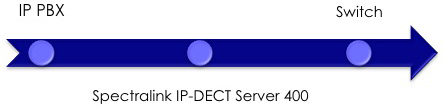 Server to IP PBX