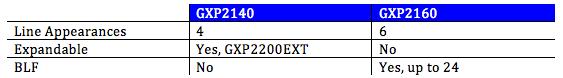 Grandstream GXP2140 GXP2160