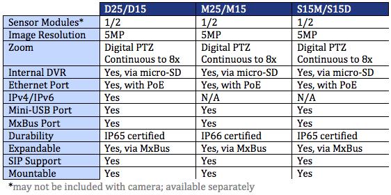 Mobotix Camera Specs