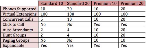 Vodia mini PBX Standard Premium