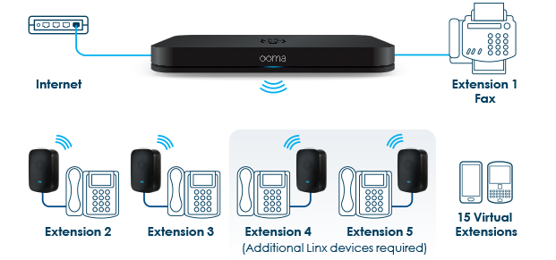 Ooma Linx Extensions