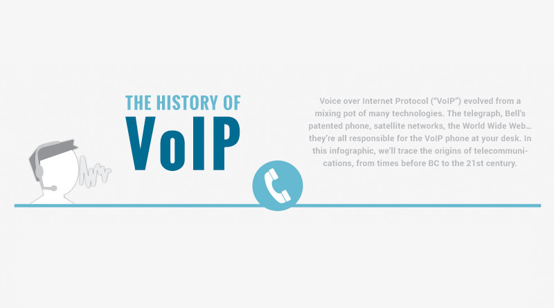 History of VoIP