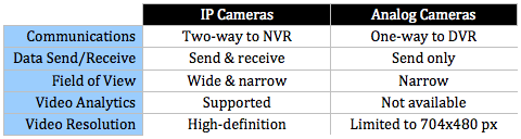 benefits of ip cameras An ip camera can capture footage up to 3 megapixels this is 6 times the resolution, or clarity of an image the difference isn't the quality of the camera, it's the amount of information that can be handled via an ip system.