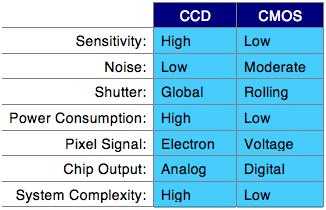 image-sensor-table