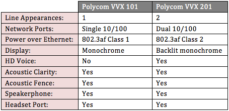 polycom-vvx-101-vvx-201